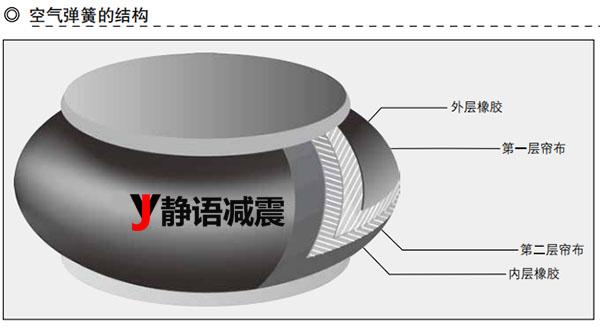 上海静语空气弹簧结构图